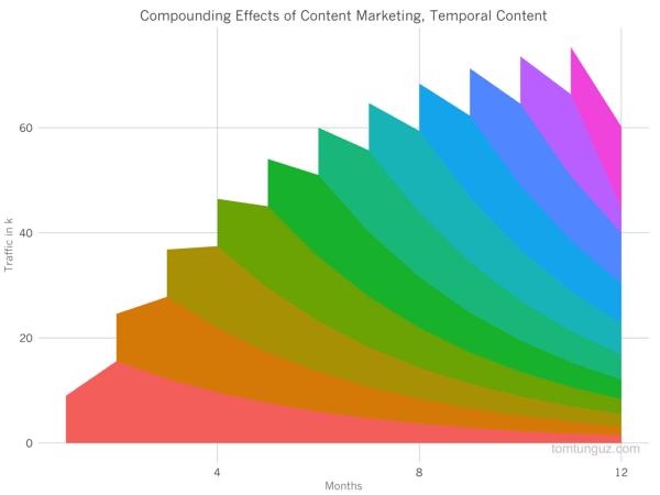 эффект добавления кратковременного контента
