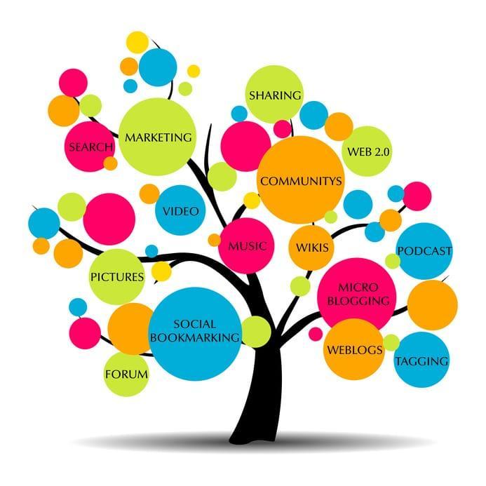 дерево контент маркетинга